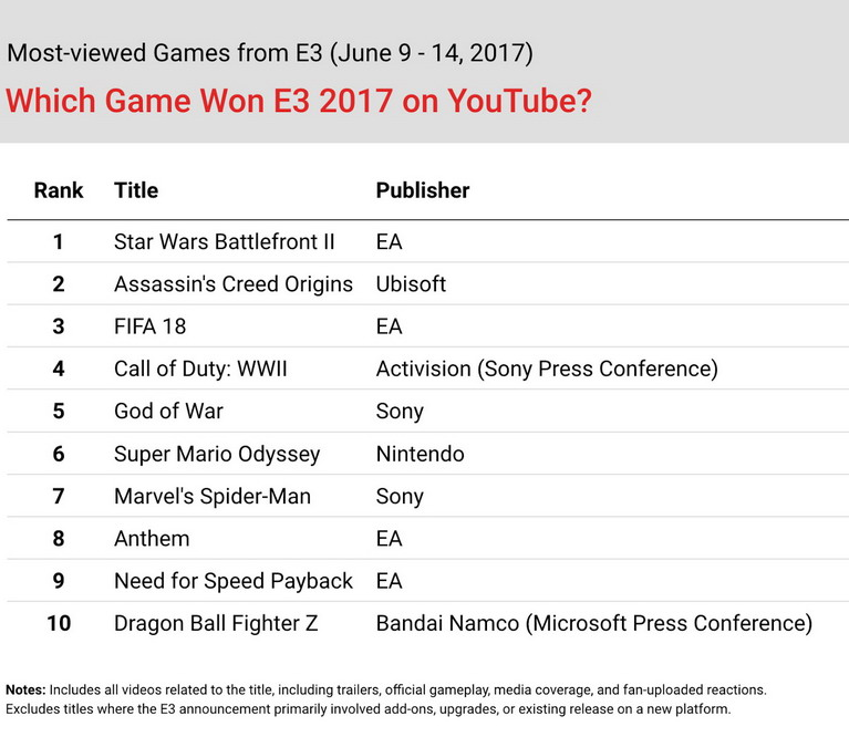e3 2017 most viewed games